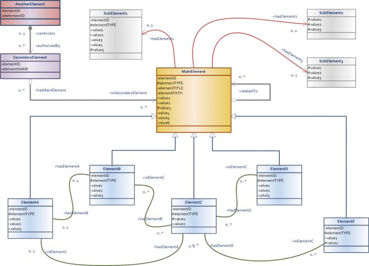 Permalink to Data Model Design & Best Practices (Part 2) – Talend inside Data Model Diagram
