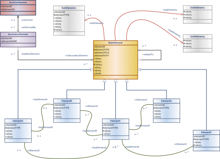 Permalink to Data Model Design & Best Practices (Part 2) – Talend pertaining to Er Diagram Best Practices