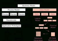 Data Model – Wikipedia intended for Components Of Er Diagram