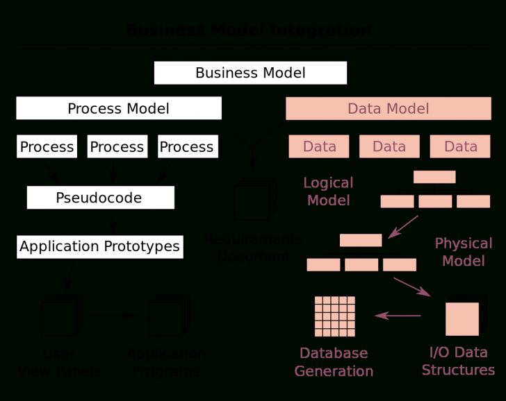Permalink to Data Model – Wikipedia intended for Components Of Er Diagram