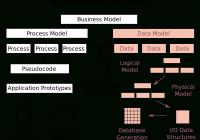 Data Model – Wikipedia intended for Er Diagram Vs Dimensional Modelling