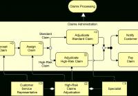 Data Modeling And Entity Relationship Diagram (Erd) – Object inside Er Diagram Vs Er Model