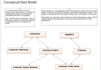 Data Modeling – Conceptual Data Model | Enterprise Architect in Data Model Diagram Example