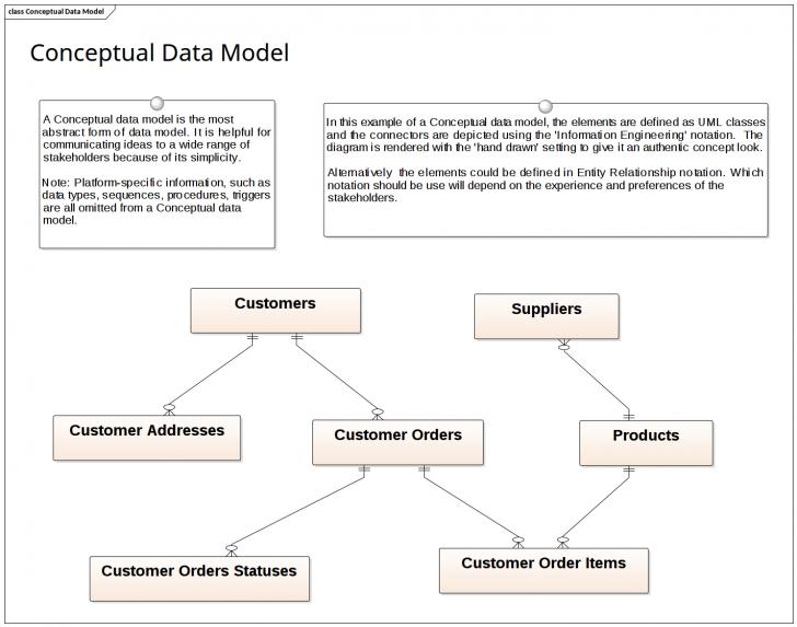 Permalink to Data Modeling – Conceptual Data Model | Enterprise Architect with regard to Data Model Diagram