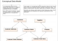 Data Modeling – Conceptual Data Model | Enterprise Architect within Conceptual Entity Relationship Diagram