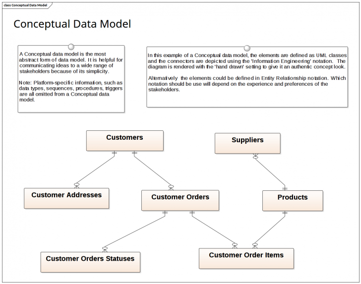 Permalink to Data Modeling – Conceptual Data Model | Enterprise Architect within Conceptual Entity Relationship Diagram