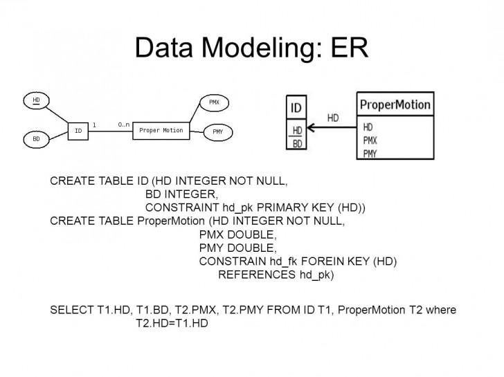 Permalink to Data Modeling Er Sadt Uml. Data Modeling: Er Entity regarding Er Diagram Not Null