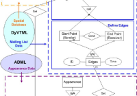 Data Modeling Of Dyvt In The Entity Relationship Diagram in Entity Relationship Diagram Definition