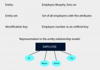 Data Modeling | Springerlink