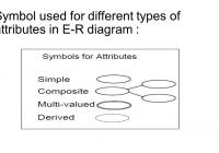 Data Modeling Using The Entity-Relationship (Er) Model regarding Er Diagram Attribute Types