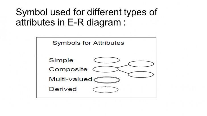 Permalink to Data Modeling Using The Entity-Relationship (Er) Model regarding Er Diagram Attribute Types