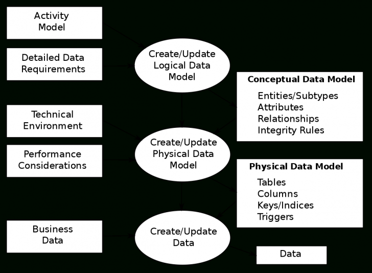 Permalink to Data Modeling – Wikipedia pertaining to A/l Ict Er Diagram
