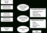 Data Modeling – Wikipedia regarding Data Model Relationships