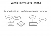 Data Modeling With Entity Relationship Diagrams (Cont regarding Weak Entity In Dbms With Example