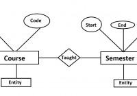 Data Models In Dbms – Notes – Wonder Thinks pertaining to Er Model In Dbms
