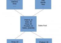 Data Warehouse Star Schema Model And Design – Dwgeek within Er Diagram To Star Schema