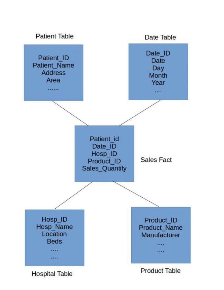 Permalink to Data Warehouse Star Schema Model And Design – Dwgeek within Er Diagram To Star Schema
