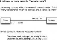Data Wrangling Course By with Er Diagram Many To Many Relationship Example