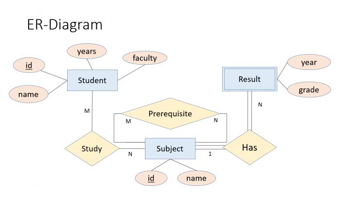 Permalink to Database 2561: 2019 pertaining to Er Diagram N คือ