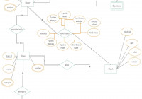 Database Applications Technologies | Entity-Relation Diagram with regard to Er Diagram Homework And Solution