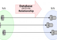 Database [ Dbms ] – One To One Relationship in Relationship In Dbms
