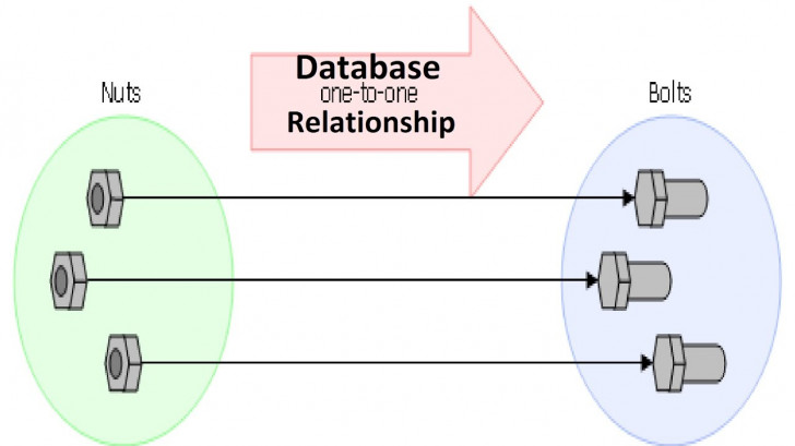 Permalink to Database [ Dbms ] – One To One Relationship within Relationship In Dbms With Example
