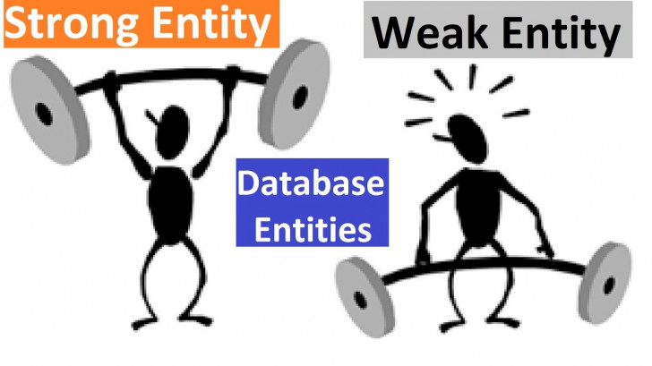 Permalink to Database [ Dbms ] – Strong Entity Vs Weak Entity inside Database Weak Entity