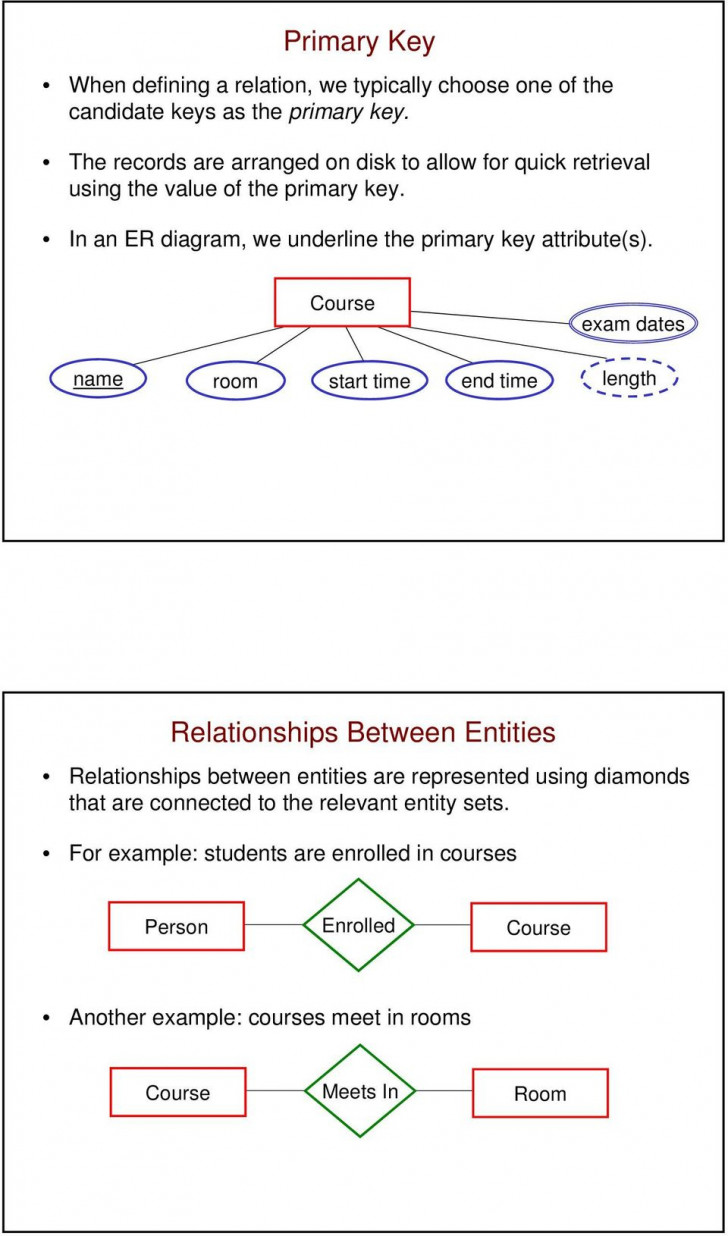 Permalink to Database Design And The Entity-Relationship Model – Pdf with regard to Er Diagram Underline