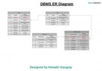Database-Design: Диаграмма Er Rbac (Управление Доступом На intended for Erd Dbms