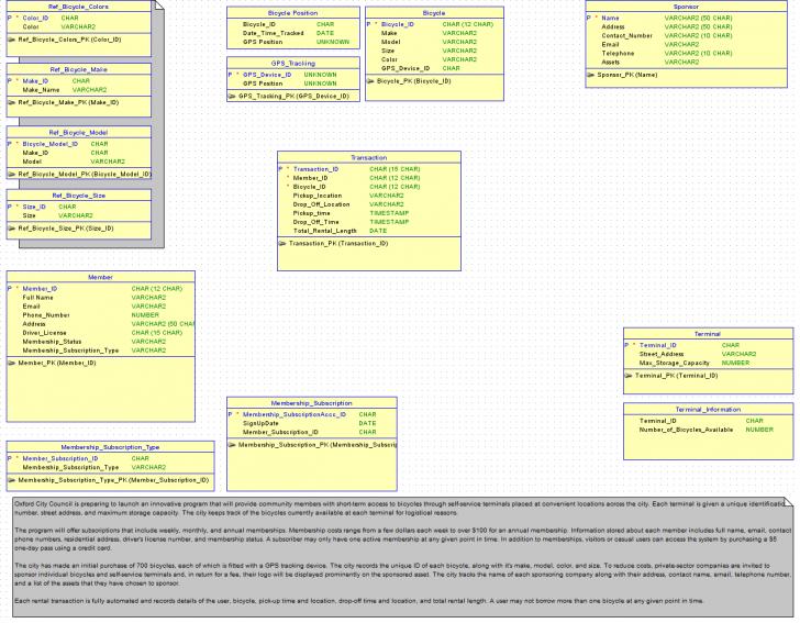 Permalink to Database Design / Er Diagram – Database Administrators Stack intended for Database Design Er Diagram