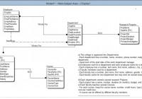 Database Design – Er Diagram With Erwin 3.5 – Database for E Learning Project Er Diagram