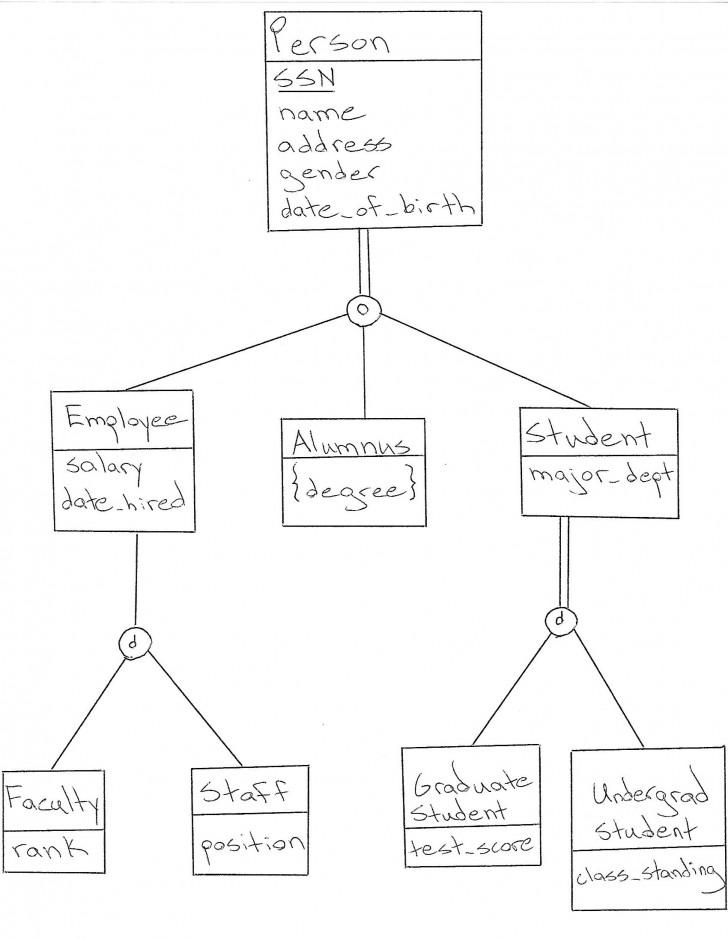 Permalink to Database Design: How To Design A Database for Er Diagram Subtype