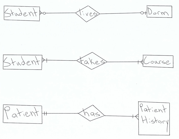 Permalink to Database Design: How To Design A Database throughout Er Diagram Exactly One