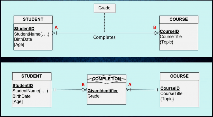 Permalink to Database Design: How To Design A Database with regard to Er Diagram Associative Entity Example