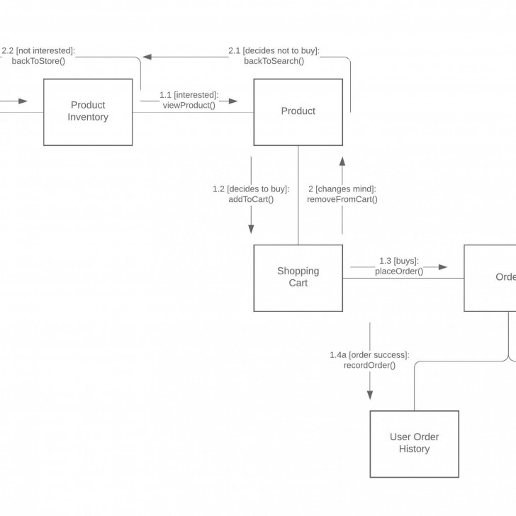 Permalink to Database Design Tool | Lucidchart pertaining to Er Diagram 3Nf