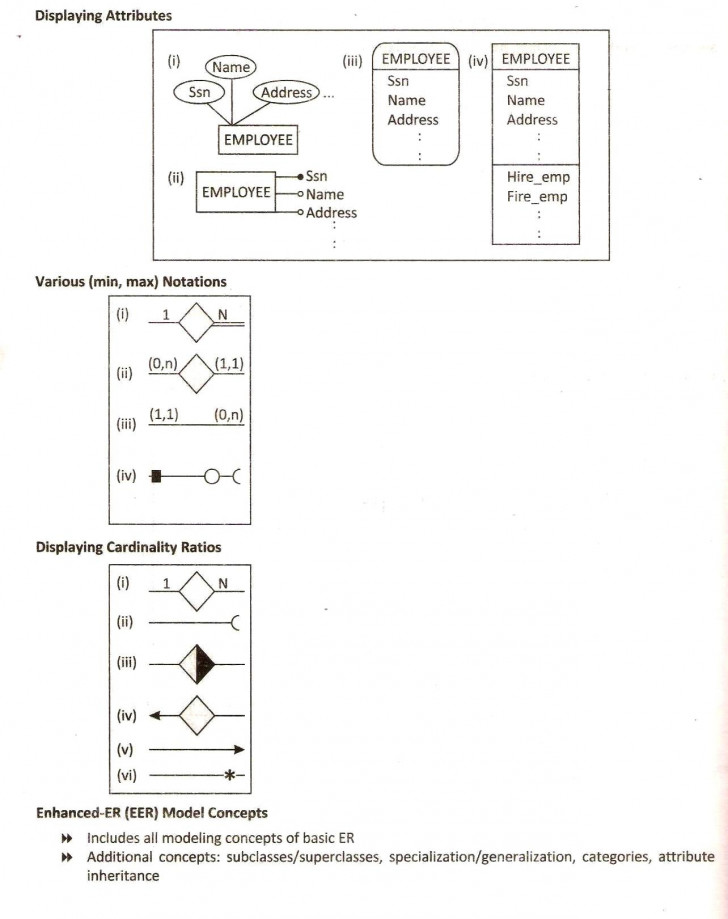 Permalink to Database Design Using Eer   Database Management System in Er Diagram Superclass Subclass