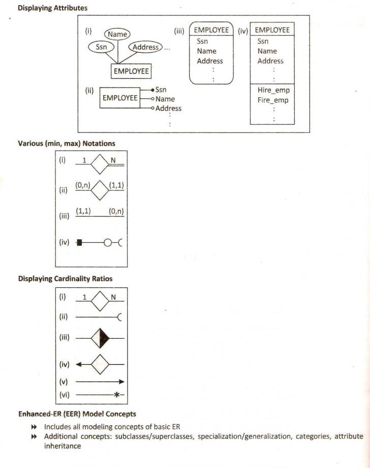 Permalink to Database Design Using Eer   Database Management System throughout Er Diagram Inheritance