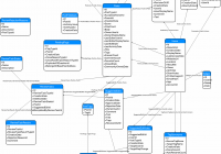 Database Diagram Of Stack Exchange Model? – Meta Stack Exchange intended for How To Draw Database Schema