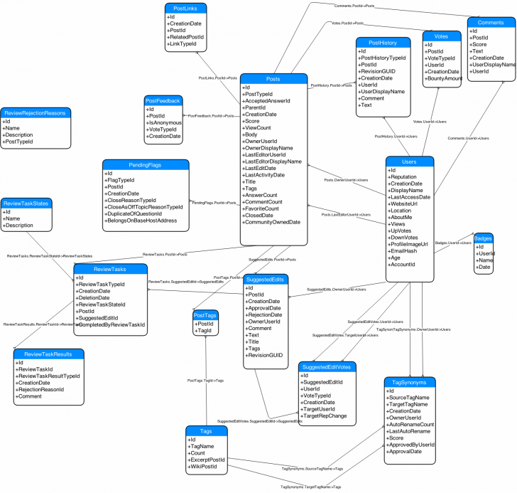 Permalink to Database Diagram Of Stack Exchange Model? – Meta Stack Exchange intended for How To Draw Database Schema