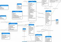 Database Diagram Of Stack Exchange Model? – Meta Stack Exchange throughout Er Diagram Draw.io
