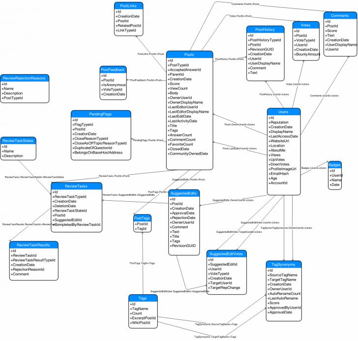 Permalink to Database Diagram Of Stack Exchange Model? – Meta Stack Exchange with Database Design And Erd Creation