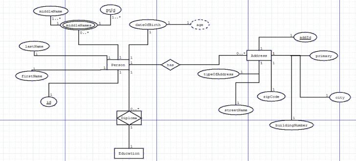 Permalink to Er Diagram Optionality