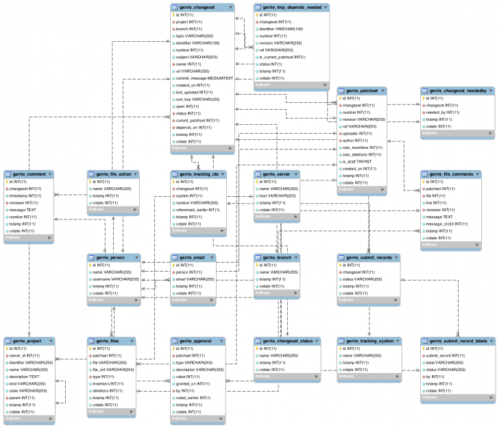 Permalink to Database — Gerrie 0.2 Documentation with regard to Eer Database