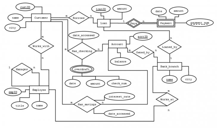 Permalink to Database Management System (Dbms) & Mysql Question inside Er Diagram Questions And Answers