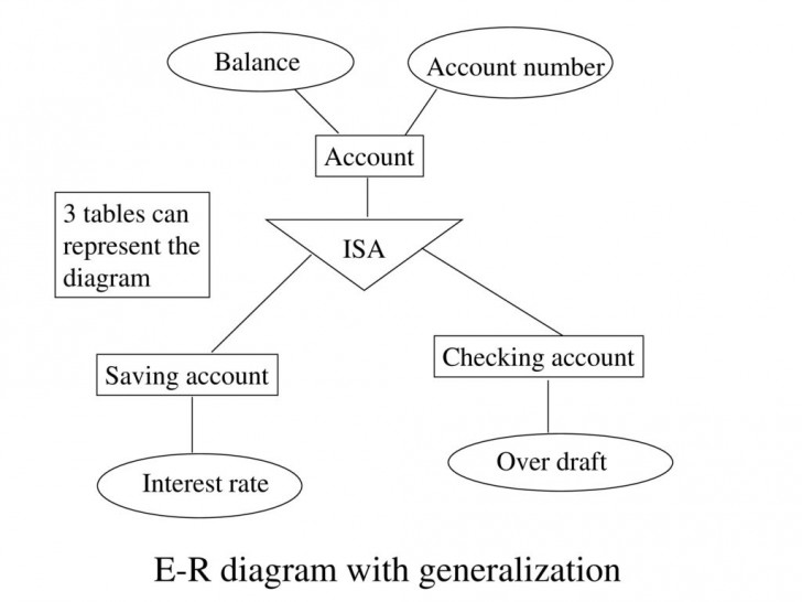 Permalink to Database Management System (Dbms) – Ppt Download pertaining to Er Diagram Generalization
