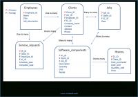 Database Management System (Dbms) Relationships | Chris Bell with regard to Er Diagram Guru99