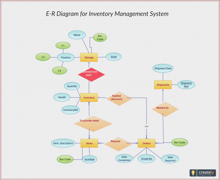 Permalink to Database Management System Er Diagram Pdf At Manuals Library with How To Draw Er Diagram For Project