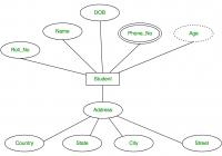 Database Management System | Er Model – Geeksforgeeks inside Derived Attributes In Er Diagram Examples