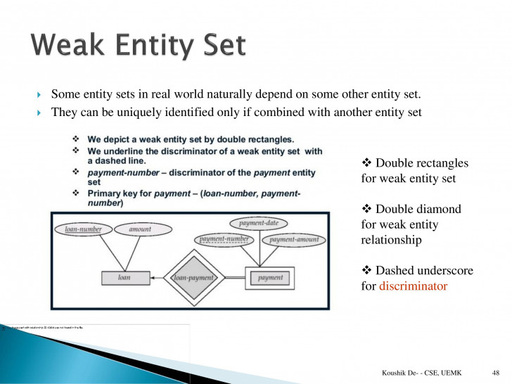Permalink to Database Management System (Paper 1) – Powerpoint Slides within Strong And Weak Entity In Er Diagram