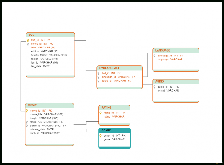 Permalink to Database Model Templates To Visualize Databases – Creately Blog for Er Diagram Xml